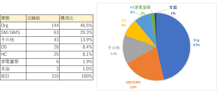 小売業出店の動向(2021年3月現在)